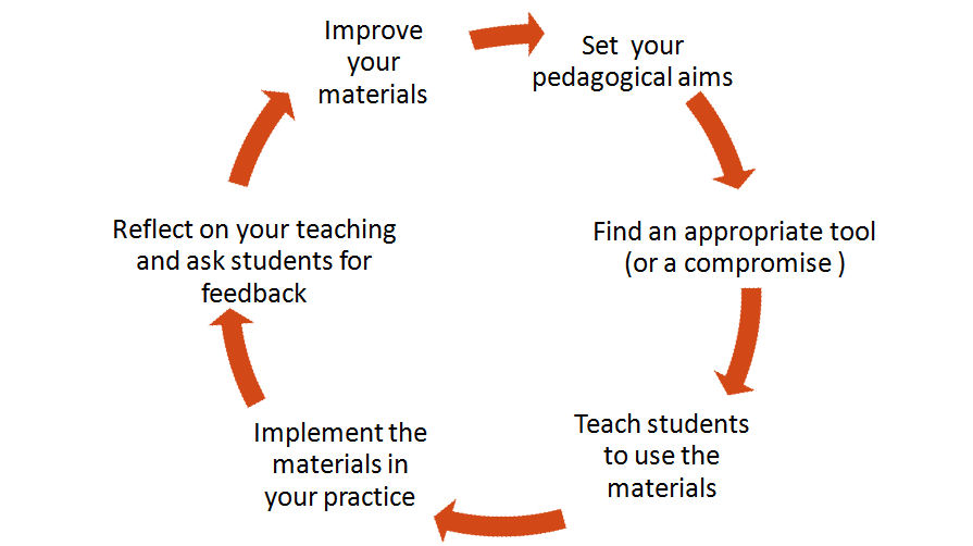 The technology and pedagogy cycle